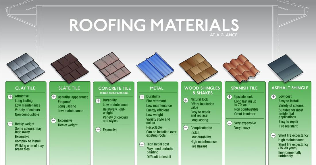How long does each roofing material last in Central ...